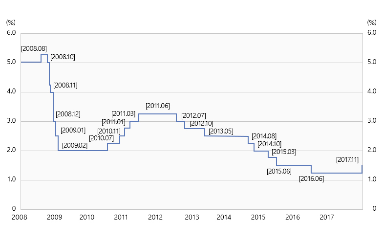 Bank of Korea Graph showing the interest rate as a percentage by year (For details, please refer to the chart below.)